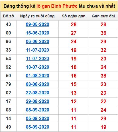Bảng thống kê loto gan Bình Phước lâu về nhất đến ngày 28/11/2020