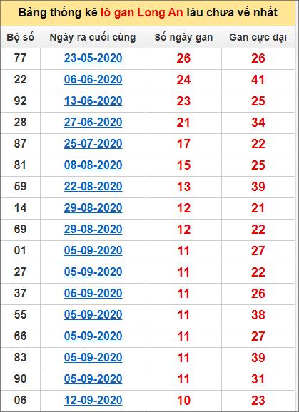 Bảng thống kê lo gan LA lâu về nhất đến ngày 28/11/2020