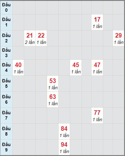 Soi cầu XS KG bạch thủ lô rơi 3 ngày 29/11/2020