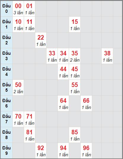 Bảng thống kê soi cầu xố số Tiền Giang bạch thủ lô rơi 3 ngày 29/11/2020