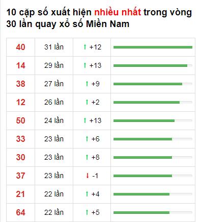 Thống kê loto về nhiều XSMN 30 ngày gần đây tính đến 29/11/2020