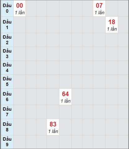 Bảng thống kê soi cầu xố số Cần Thơ bạch thủ lô rơi 3 ngày 2/12/2020