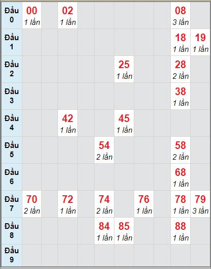 Bảng soi cầuXS DN bạch thủ lô rơi 3 ngày 2/12/2020