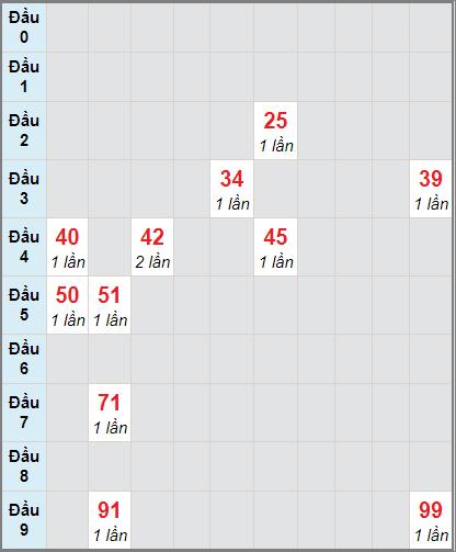 Soi cầu Sóc Trăng bạch thủ lô rơi 3 ngày 2/12/2020