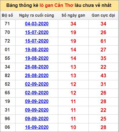 Bảng thống kê loto gan Cần Thơ lâu về nhất đến ngày 2/12/2020
