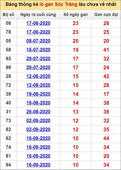 Bảng thống kê lo gan ST lâu về nhất đến ngày 2/12/2020