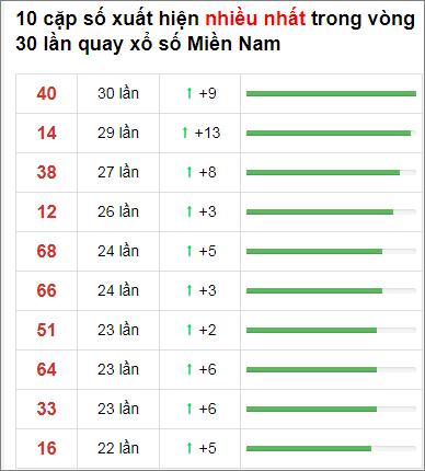 Thống kê XSMN 30 ngày gần đây tính đến 2/12/2020