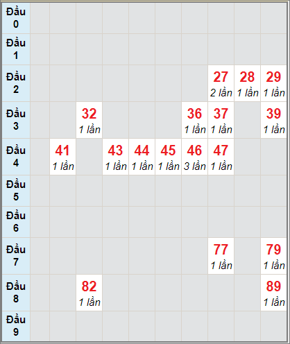 Soi cầu Bình Thuận bạch thủ lô rơi 3 ngày 3/12/2020