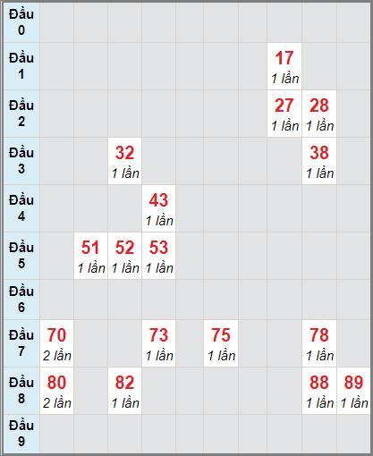 Bảng thống kê soi cầu xố số Tây Ninh bạch thủ lô rơi 3 ngày 3/12/2020