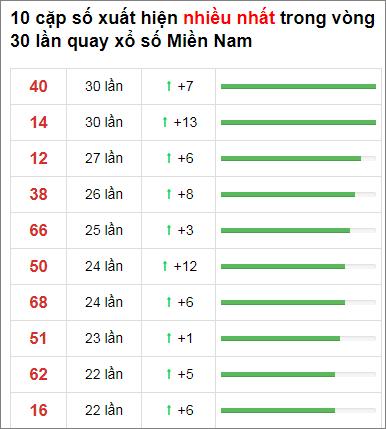 Thống kê XSMN 30 ngày gần đây tính đến 3/12/2020