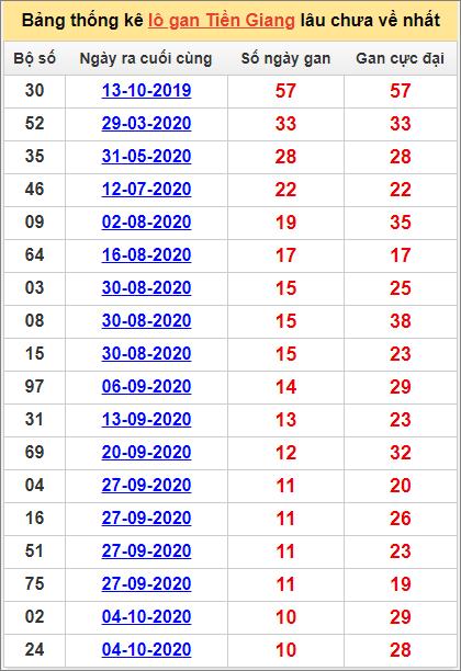Bảng thống kê loto gan Tiền Giang lâu về nhất đến ngày 20/12/2020