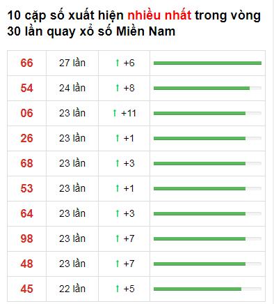 Thống kê loto về nhiều XSMN 30 ngày gần đây tính đến 20/12/2020