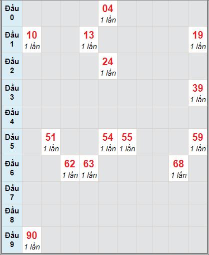Soi cầu Bạc Liêu bạch thủ lô rơi 3 ngày 22/12/2020