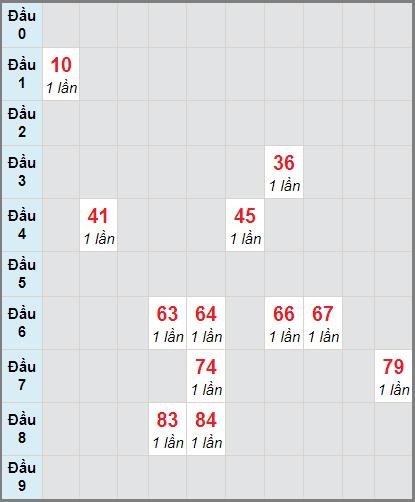 Soi cầu xố số Bến Tre bạch thủ lô rơi 3 ngày 22/12/2020