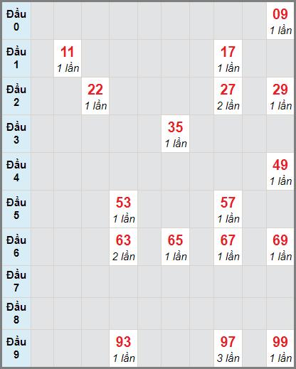 Bảng soi cầuXS VT bạch thủ lô rơi 3 ngày 22/12/2020
