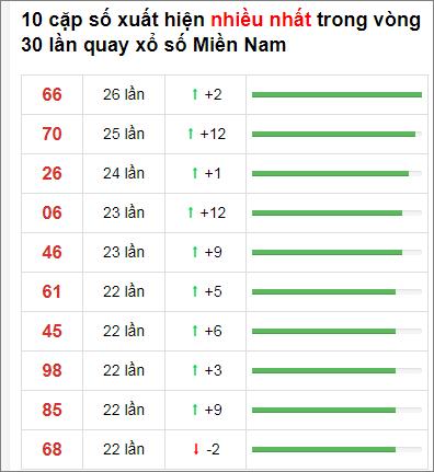 Thống kê XSMN 30 ngày gần đây tính đến 22/12/2020