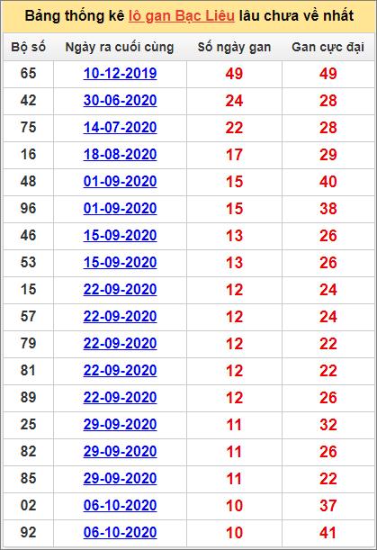 Bảng thống kê lôgan BL lâu về nhất đến ngày 22/12/2020