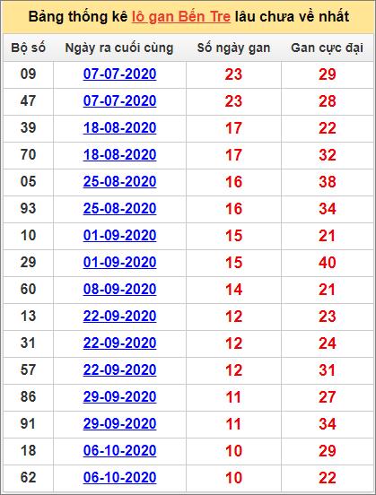 Bảng thống kê loto gan Bến Tre lâu về nhất đến ngày 22/12/2020