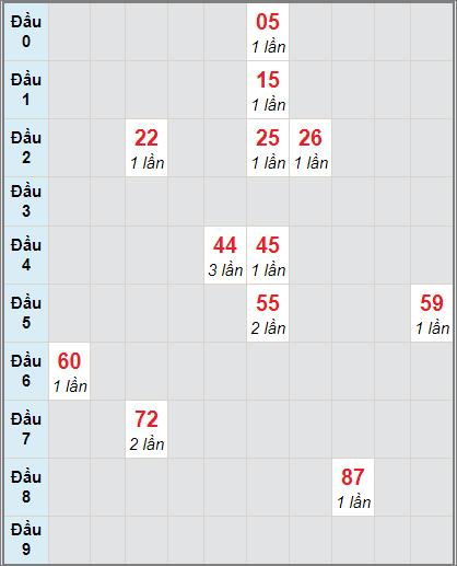 Soi cầu xố số Cà Mau bạch thủ lô rơi 3 ngày 21/12/2020
