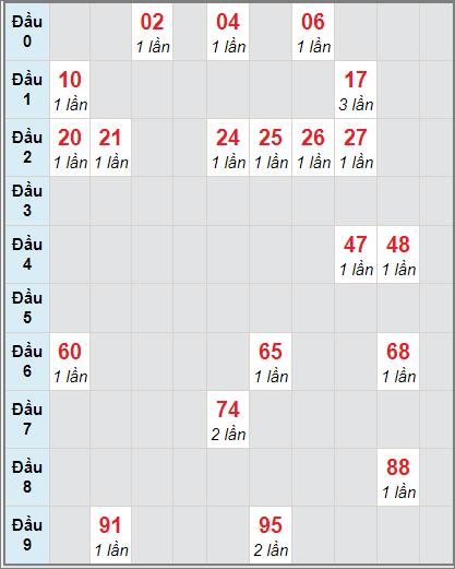 Bảng soicau XSTP bạch thủ lô rơi 3 ngày 21/12/2020