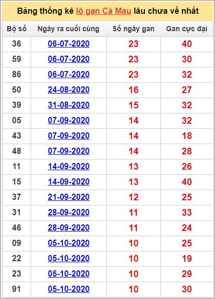 Bảng thống kê loto gan Cà Mau lâu về nhất đến ngày 21/12/2020  Thống kê XSDTngày 21/12/2020