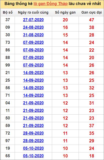 Bảng thống kê lo gan DT lâu về nhất đến ngày 21/12/2020