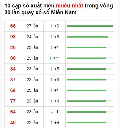 Thống kê XSMN 30 ngày gần đây tính đến 21/12/2020