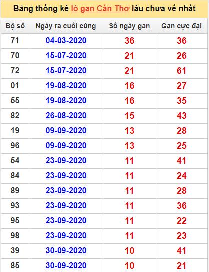 Bảng thống kê loto gan Cần Thơ lâu về nhất đến ngày 16/12/2020