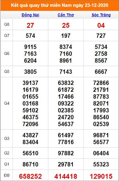 Quay thử miền Nam 23/12/2020 lấy may