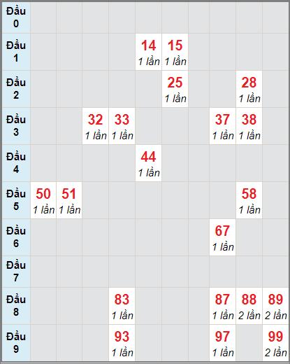 Bảng thống kê soi cầu xố số Cần Thơ bạch thủ lô rơi 3 ngày 23/12/2020
