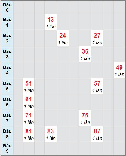 Bảng soi cầuXS DN bạch thủ lô rơi 3 ngày 23/12/2020