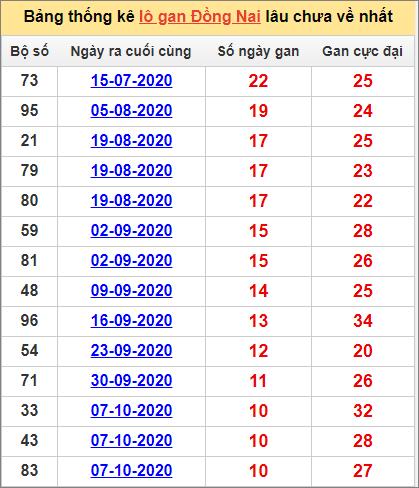 Thống kê lô gan Đồng Nai lâu về nhất đến ngày 23/12/2020