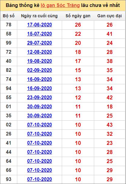 Bảng thống kê lo gan ST lâu về nhất đến ngày 23/12/2020