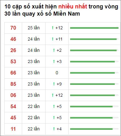 Thống kê XSMN 30 ngày gần đây tính đến 23/12/2020