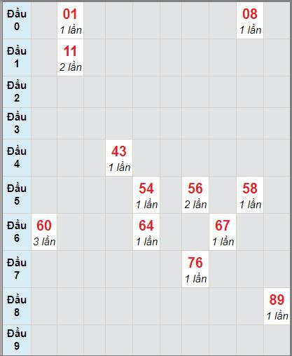 Bảng soi cầuXS AG bạch thủ lô rơi 3 ngày 24/12/2020