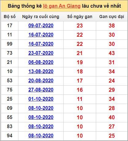 Thống kê lô gan An Giang lâu về nhất đến ngày 24/12/2020