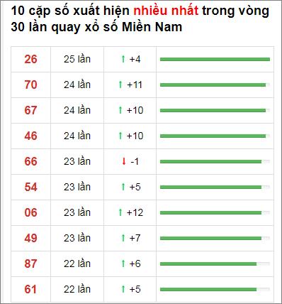 Thống kê XSMN 30 ngày gần đây tính đến 24/12/2020