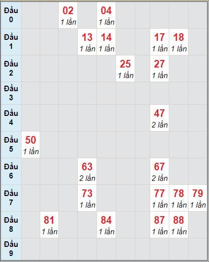 Soi cầu xố số Cà Mau bạch thủ lô rơi 3 ngày 28/12/2020