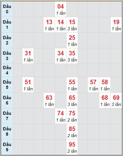 Soi cầu Đồng Tháp bạch thủ lô rơi 3 ngày 28/12/2020