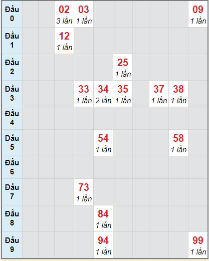 Bảng soicau XSTP bạch thủ lô rơi 3 ngày 28/12/2020