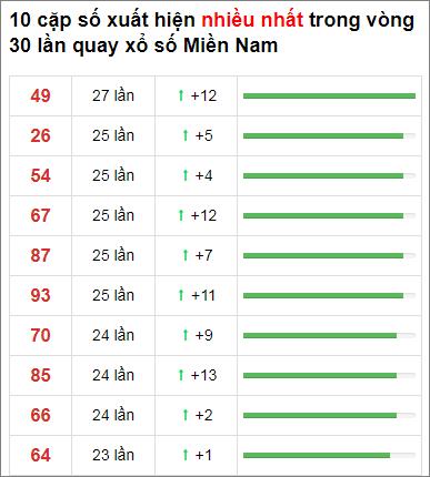 Thống kê XSMN 30 ngày gần đây tính đến 28/12/2020