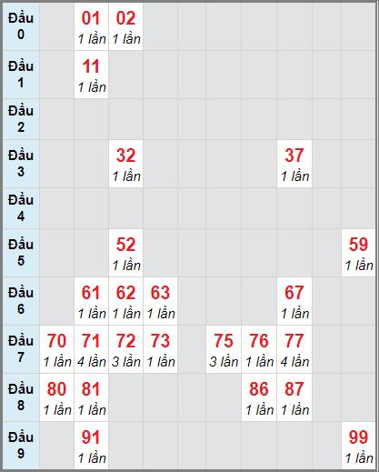 Bảng soi cầuXS VT bạch thủ lô rơi 3 ngày 29/12/2020