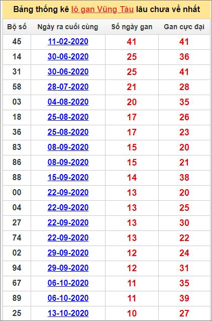 Thống kê lô gan Vũng Tàu lâu về nhất đến ngày 29/12/2020