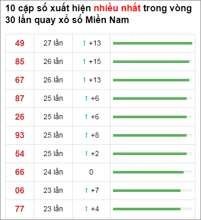 Thống kê XSMN 30 ngày gần đây tính đến 29/12/2020