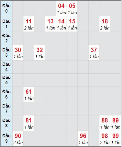 Soi cầu Sóc Trăng bạch thủ lô rơi 3 ngày 30/12/2020