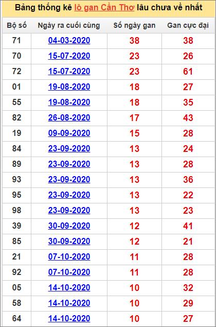 Bảng thống kê loto gan Cần Thơ lâu về nhất đến ngày 30/12/2020