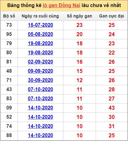 Thống kê lô gan Đồng Nai lâu về nhất đến ngày 30/12/2020