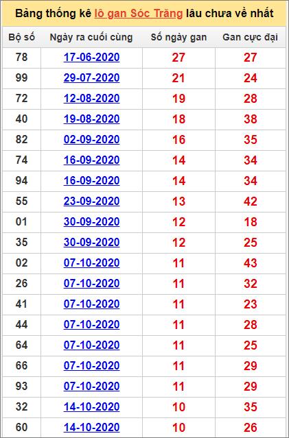 Bảng thống kê lo gan ST lâu về nhất đến ngày 30/12/2020