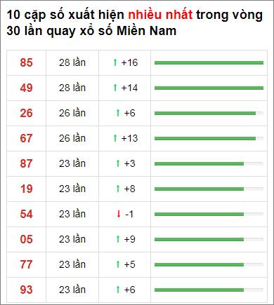 Thống kê XSMN 30 ngày gần đây tính đến 30/12/2020