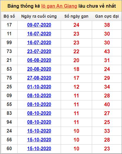 Thống kê lô gan An Giang lâu về nhất đến ngày 31/12/2020